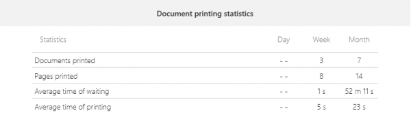 PrintVisor document printing statistics: pages, documents, waiting time, printing time